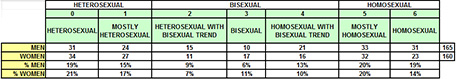 Classification table of the persons regarding their sexual orientation declared by the participants of the study of pupil dilation.
