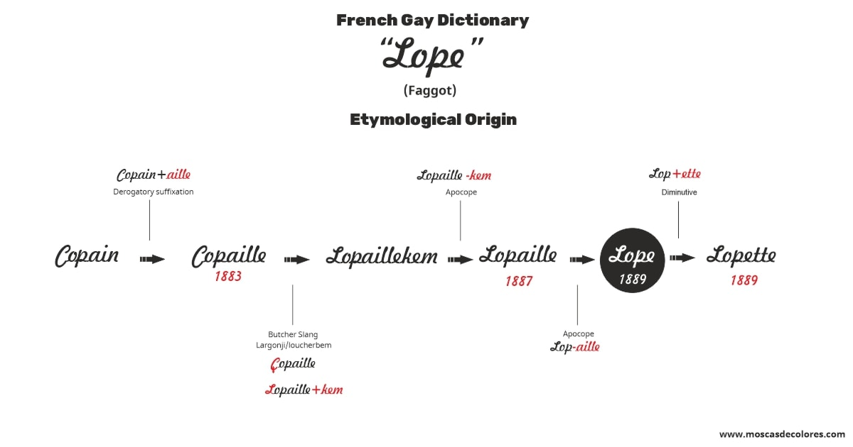 Illustrative graphic of the etymology of the word Lope